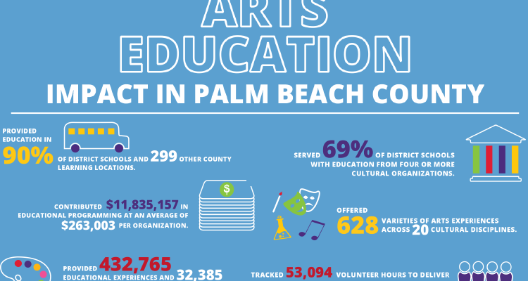 Arts Education Survey 2018