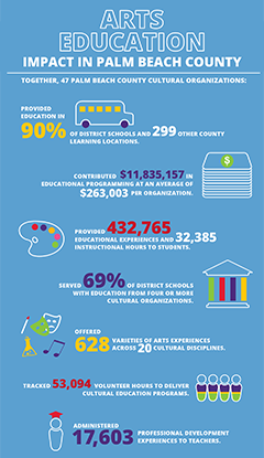 Arts Education Survey 2018 infographic