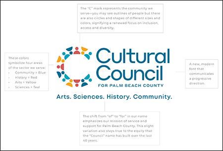 Cultural Council 2020 rebrand a&c insert logo anatomy