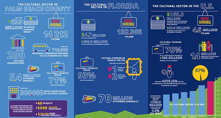 Arts & Cultural Impact brochure infographics 2017