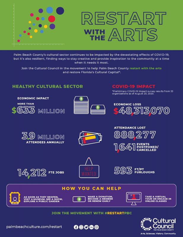 restart with the arts infographic